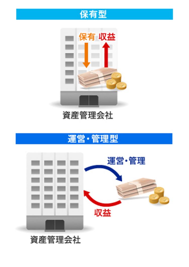 資産 管理 会社